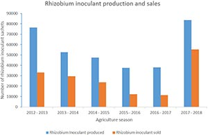 Inoculant production and sales Zimbabwe